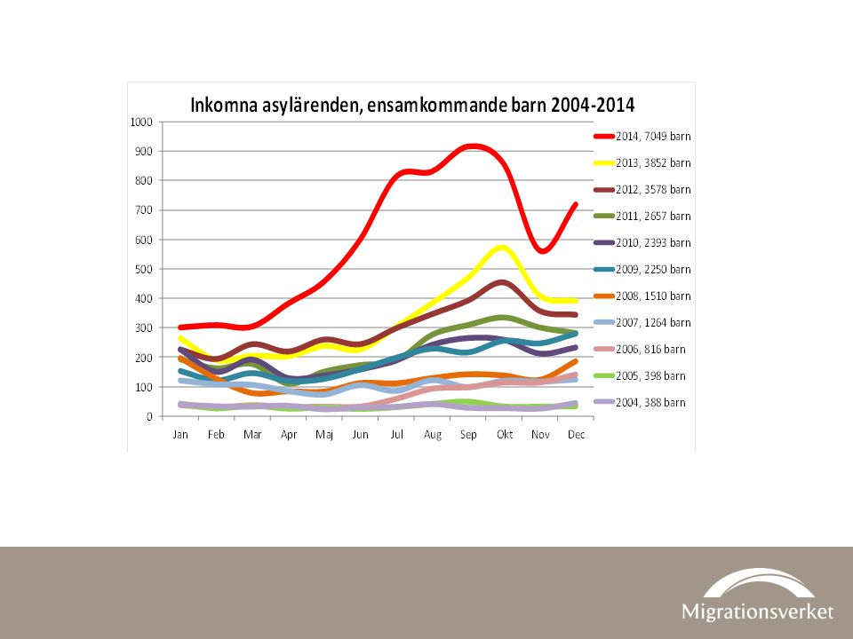 Under 2013 sökte 3 852 ensamkommande barn asyl i Sverige