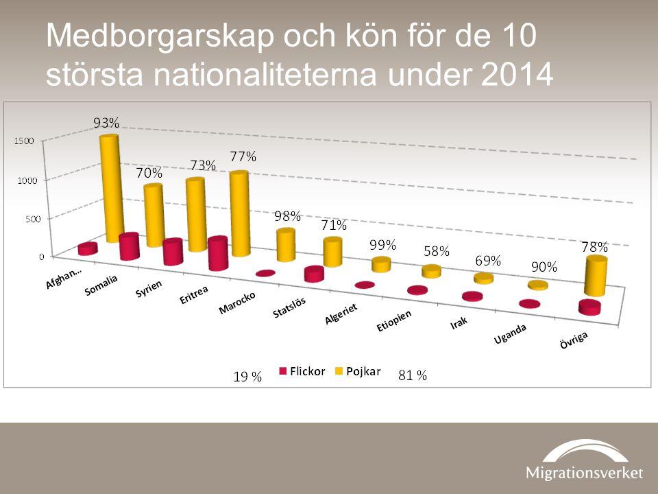 Medborgarskap och kön för de 10 största nationaliteterna under 2014