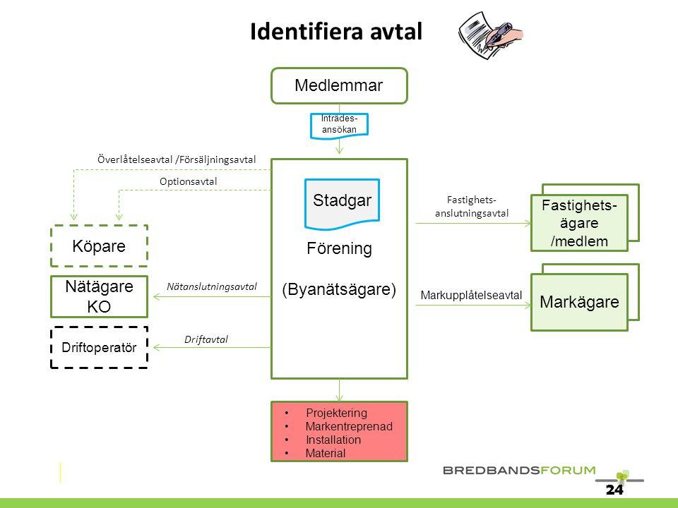 Identifiera avtal Medlemmar Stadgar Fastighet Förening (Byanätsägare)