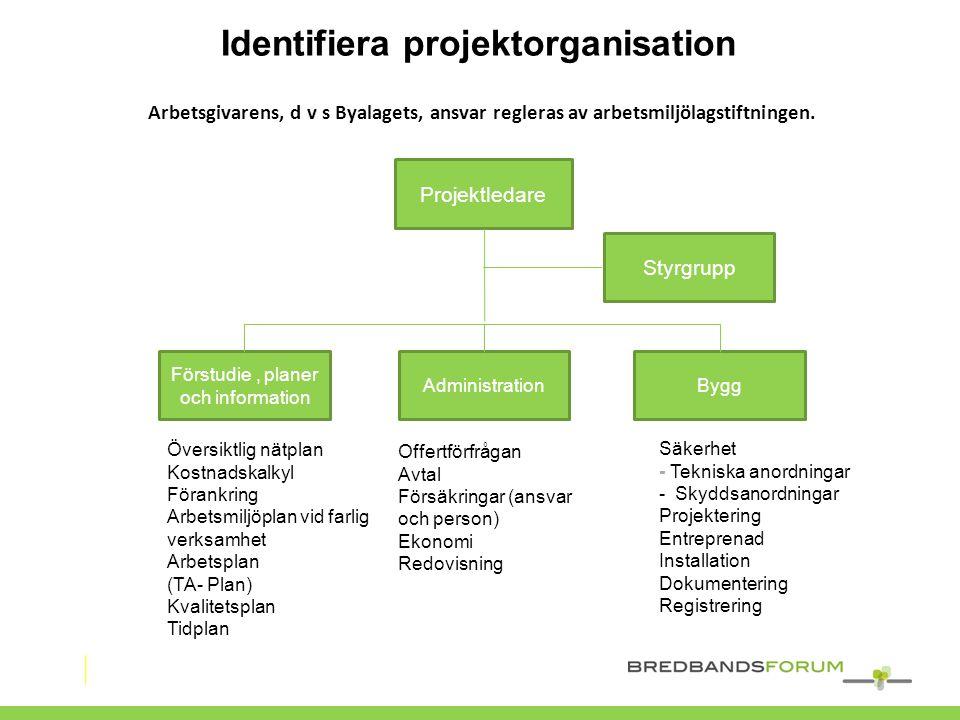 Identifiera projektorganisation