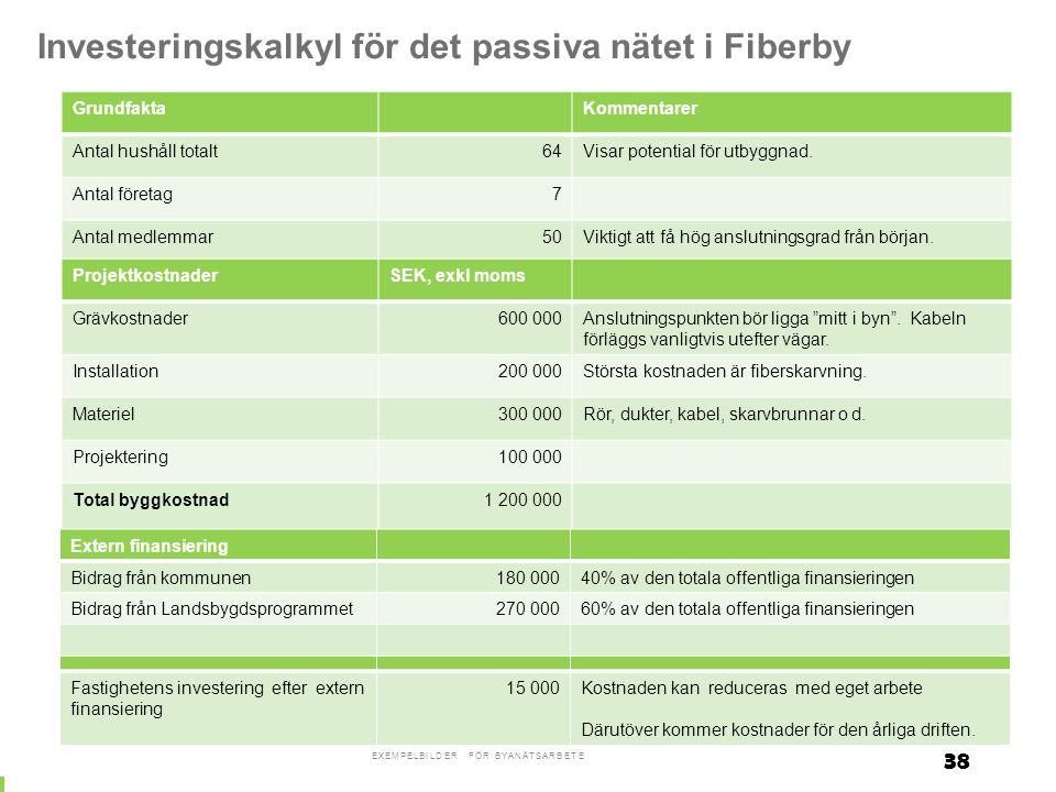 Investeringskalkyl för det passiva nätet i Fiberby