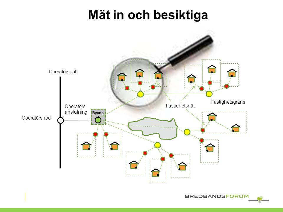 Mät in och besiktiga Operatörsnät Fastighetsgräns Operatörs-