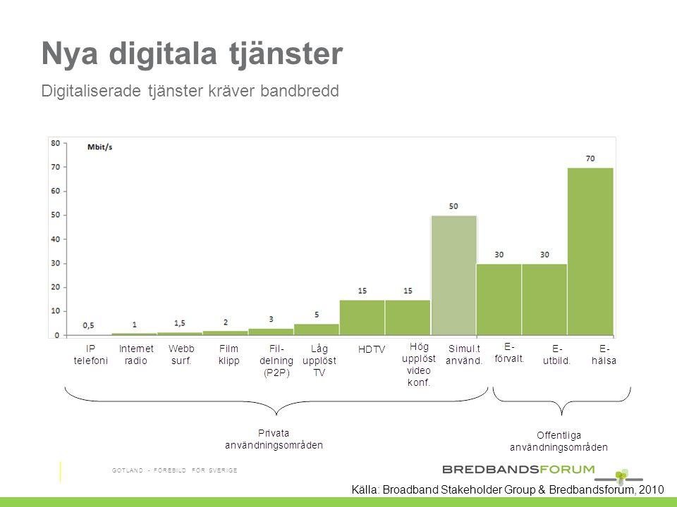 Nya digitala tjänster Digitaliserade tjänster kräver bandbredd