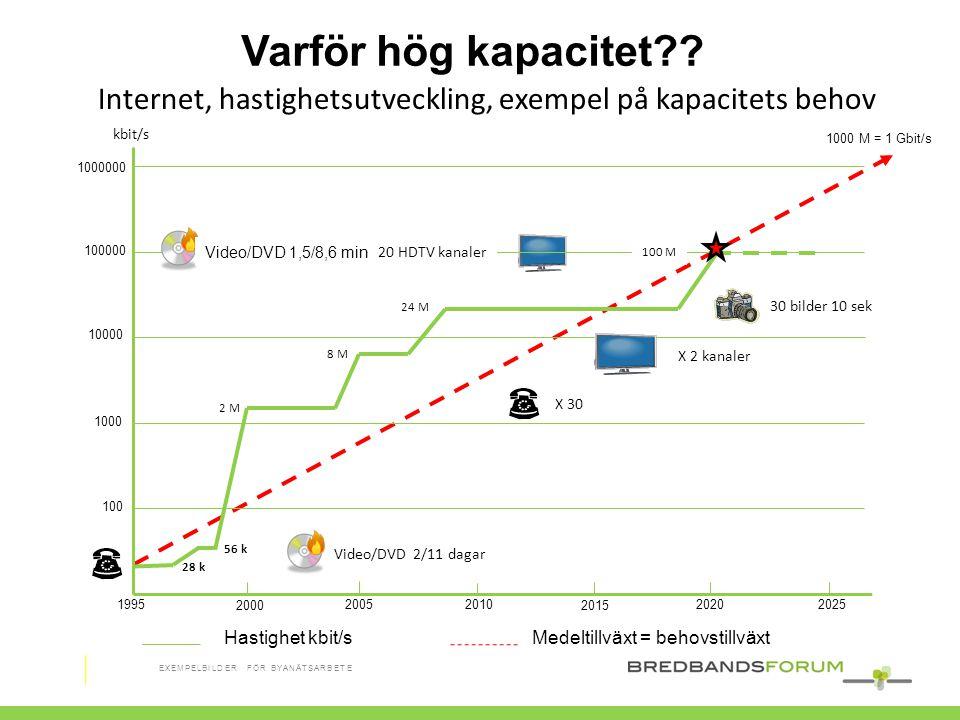 Varför hög kapacitet Internet, hastighetsutveckling, exempel på kapacitets behov. kbit/s. 1000 M = 1 Gbit/s.