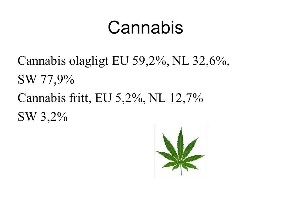 Cannabis Cannabis olagligt EU 59,2%, NL 32,6%, SW 77,9%