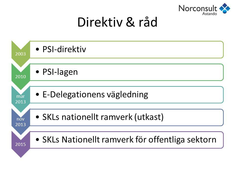 Direktiv & råd PSI-direktiv PSI-lagen E-Delegationens vägledning