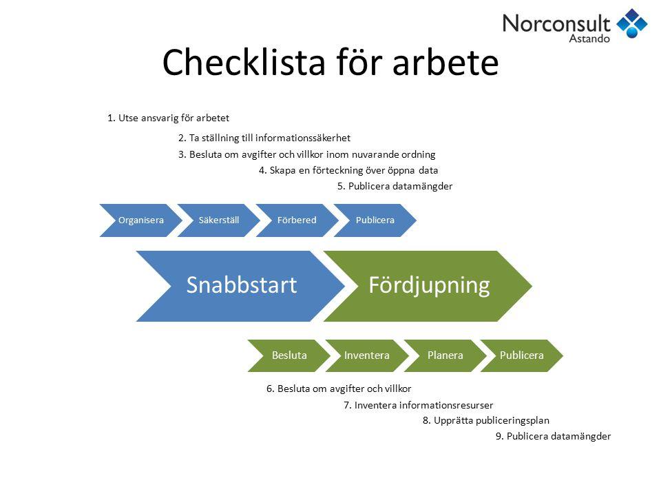 Checklista för arbete Snabbstart Fördjupning Besluta Inventera Planera