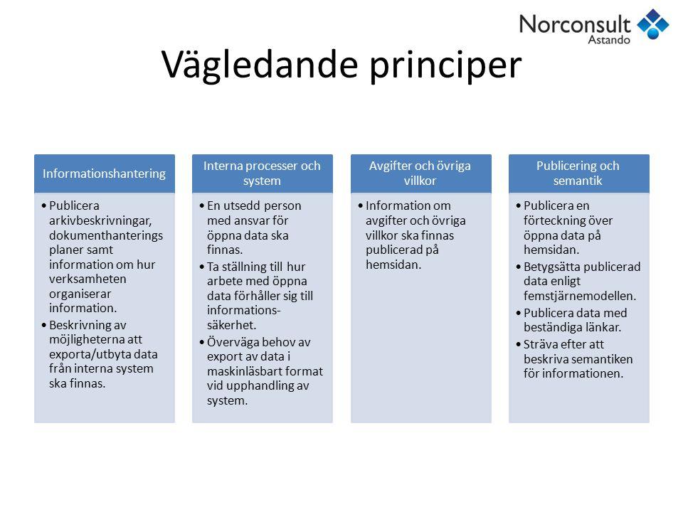 Vägledande principer Informationshantering