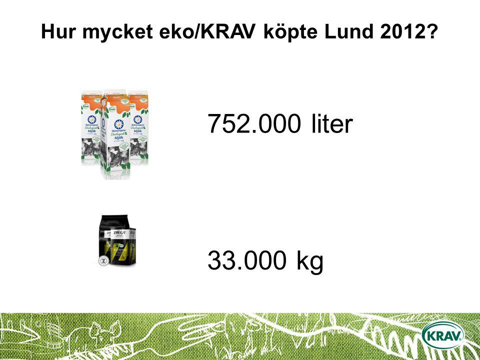 Hur mycket eko/KRAV köpte Lund 2012