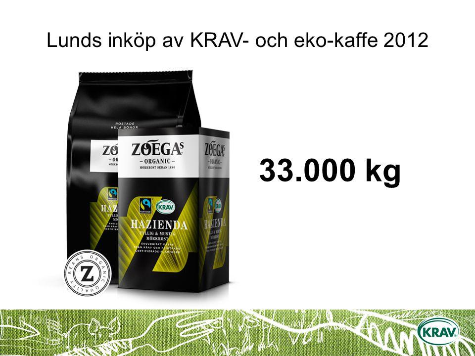Lunds inköp av KRAV- och eko-kaffe 2012