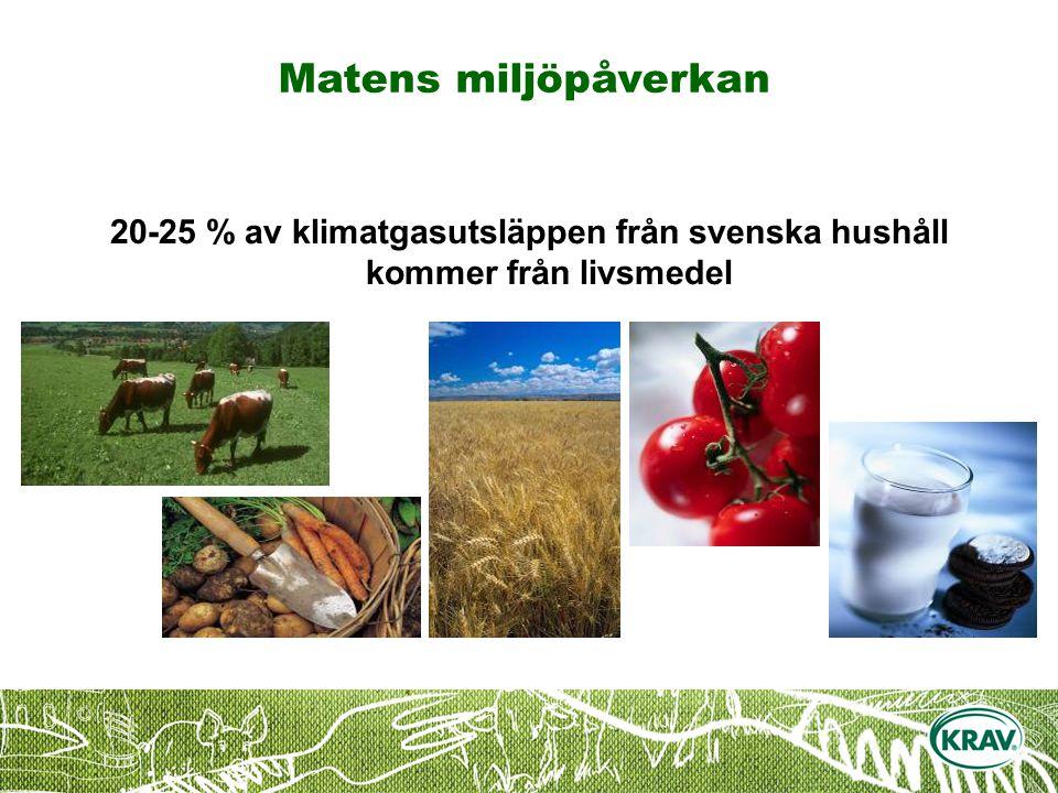 Matens miljöpåverkan 20-25 % av klimatgasutsläppen från svenska hushåll kommer från livsmedel.