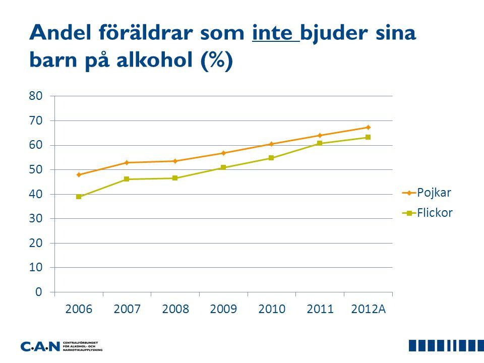 Andel föräldrar som inte bjuder sina barn på alkohol (%)