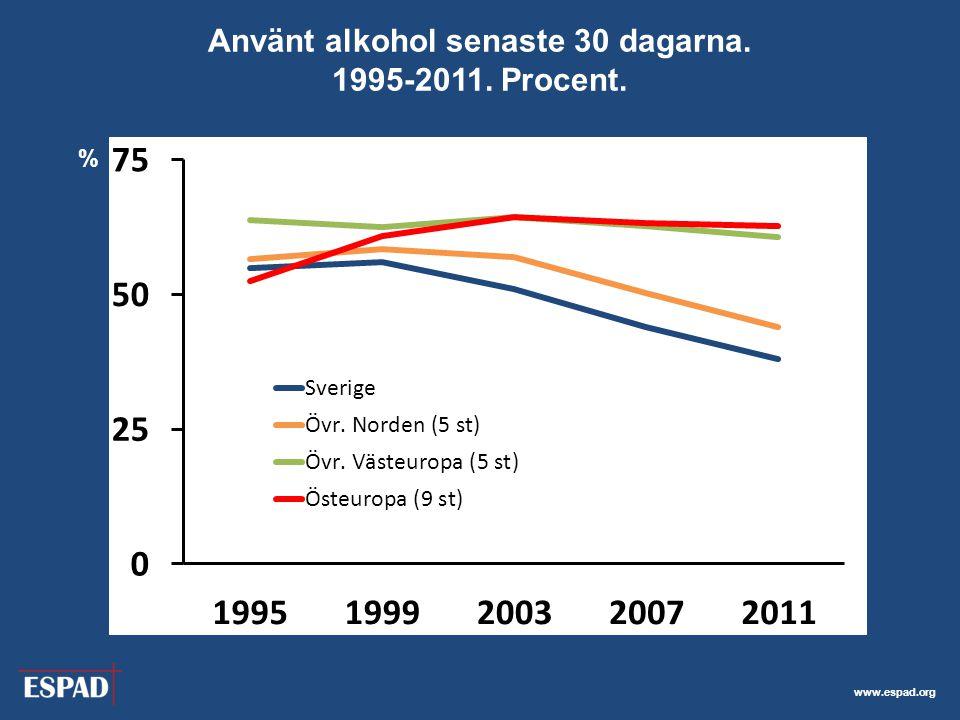 Använt alkohol senaste 30 dagarna. 1995-2011. Procent.
