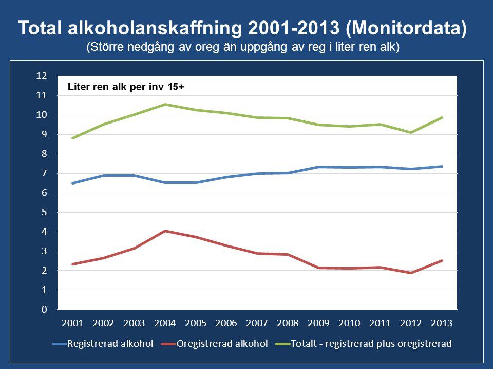 Total alkoholanskaffning 2001-2013 (Monitordata) (Större nedgång av oreg än uppgång av reg i liter ren alk)