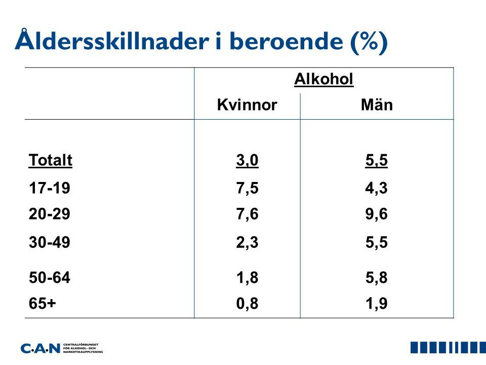 Åldersskillnader i beroende (%)