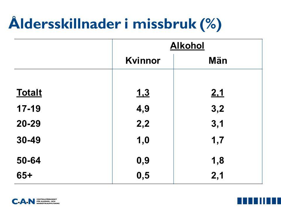 Åldersskillnader i missbruk (%)