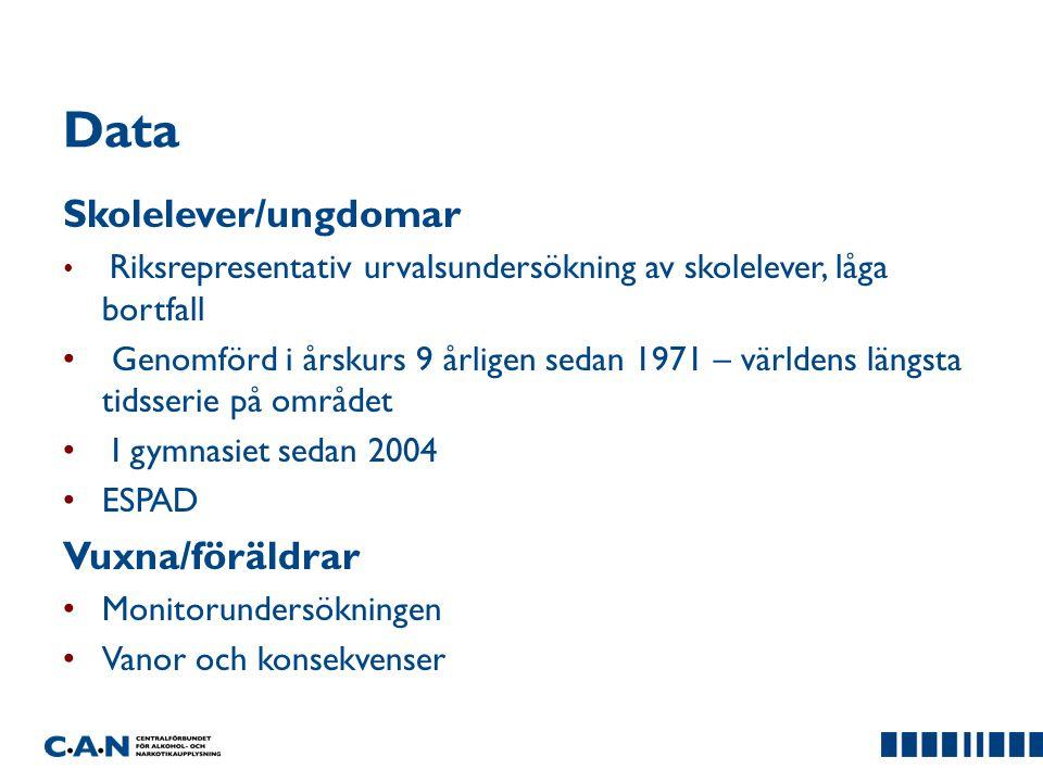 Data Skolelever/ungdomar Vuxna/föräldrar