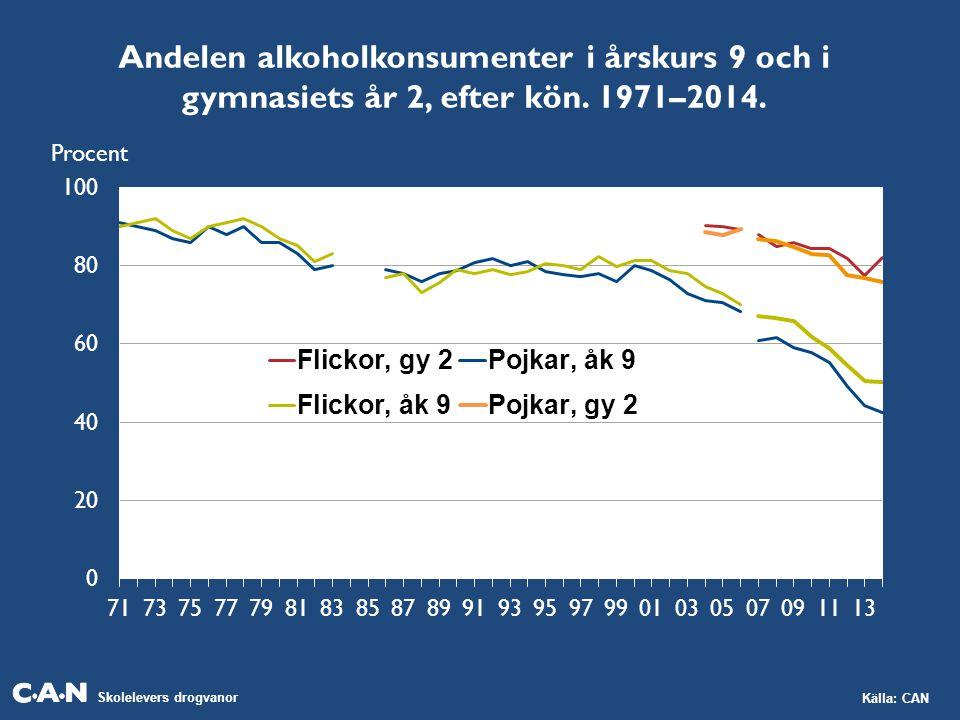 Andelen alkoholkonsumenter i årskurs 9 och i gymnasiets år 2, efter kön. 1971–2014.