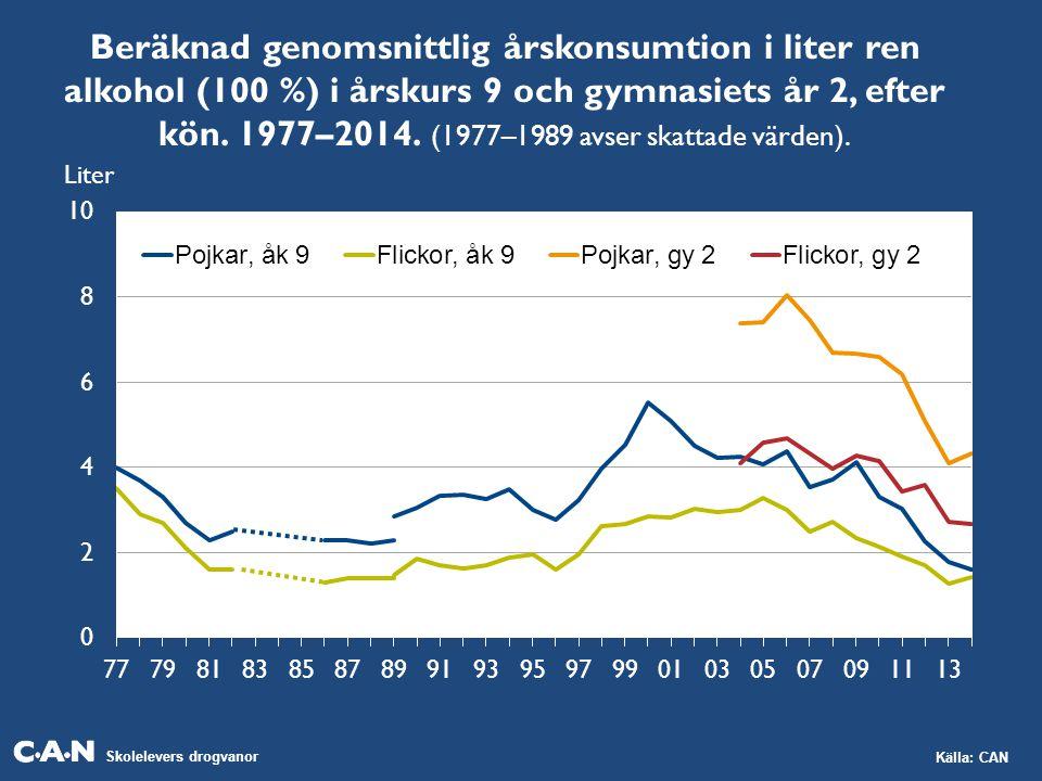 Beräknad genomsnittlig årskonsumtion i liter ren alkohol (100 %) i årskurs 9 och gymnasiets år 2, efter kön. 1977–2014. (1977–1989 avser skattade värden).