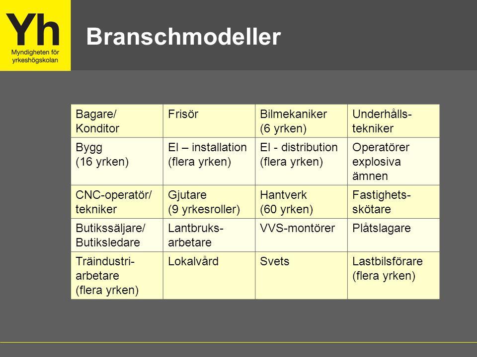 Branschmodeller Bagare/ Konditor Frisör Bilmekaniker (6 yrken)