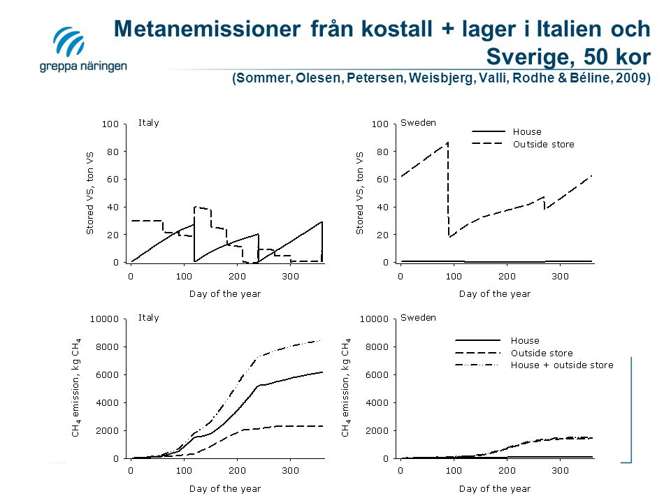 Metanemissioner från kostall + lager i Italien och Sverige, 50 kor (Sommer, Olesen, Petersen, Weisbjerg, Valli, Rodhe & Béline, 2009)