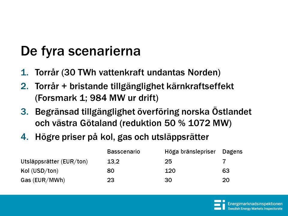 De fyra scenarierna Torrår (30 TWh vattenkraft undantas Norden)