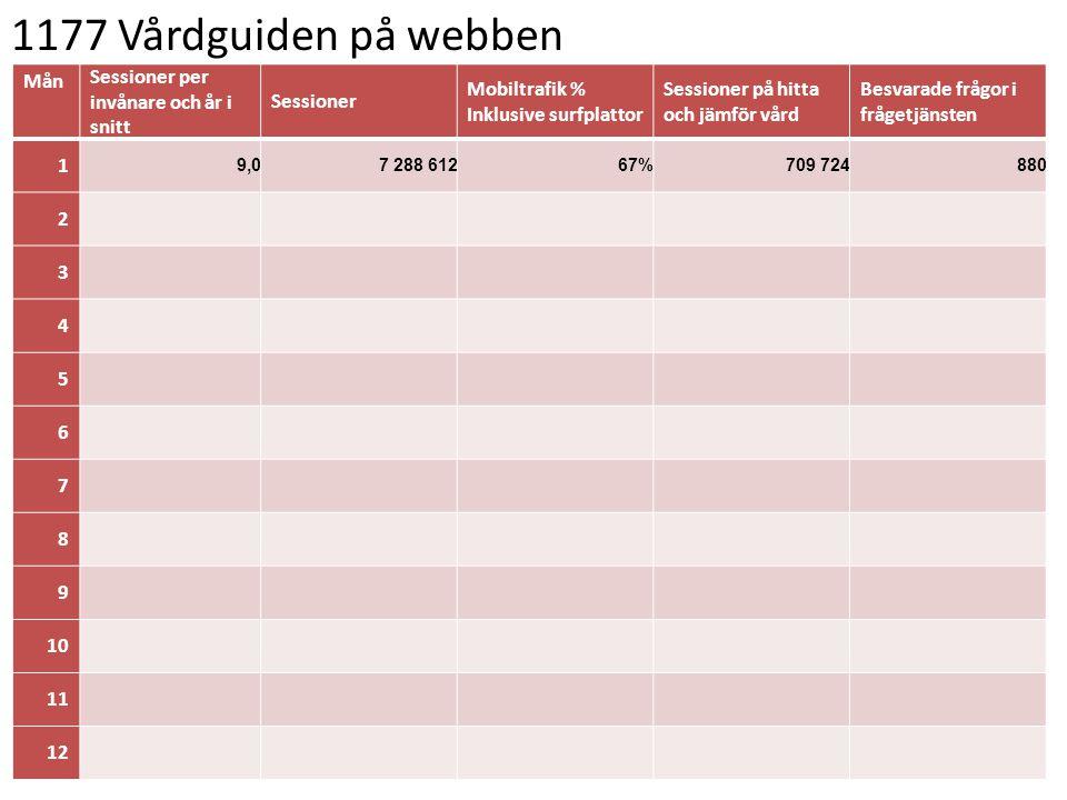 1177 Vårdguiden på webben Mån Sessioner per invånare och år i snitt