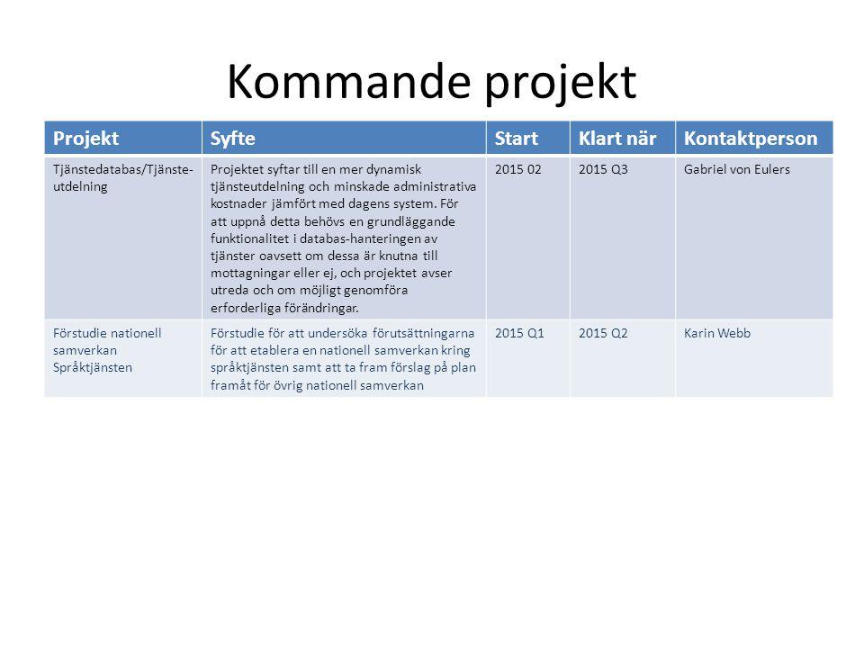 Kommande projekt Projekt Syfte Start Klart när Kontaktperson