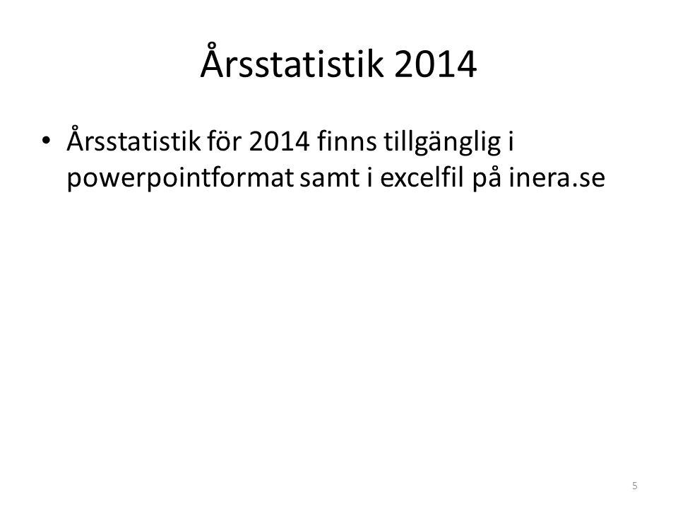 Årsstatistik 2014 Årsstatistik för 2014 finns tillgänglig i powerpointformat samt i excelfil på inera.se.