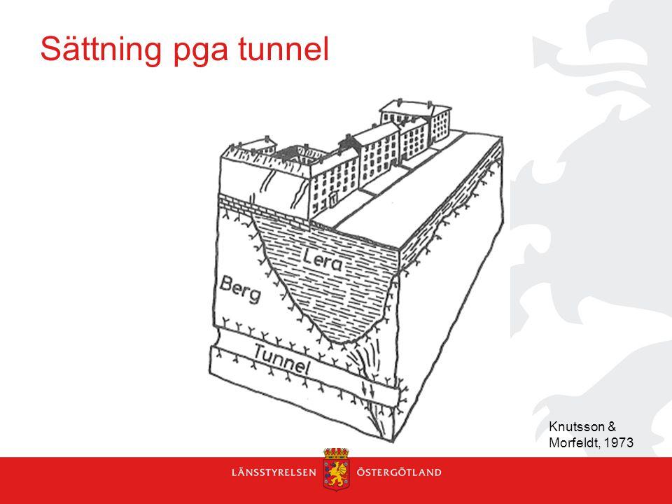 Sättning pga tunnel Knutsson & Morfeldt, 1973