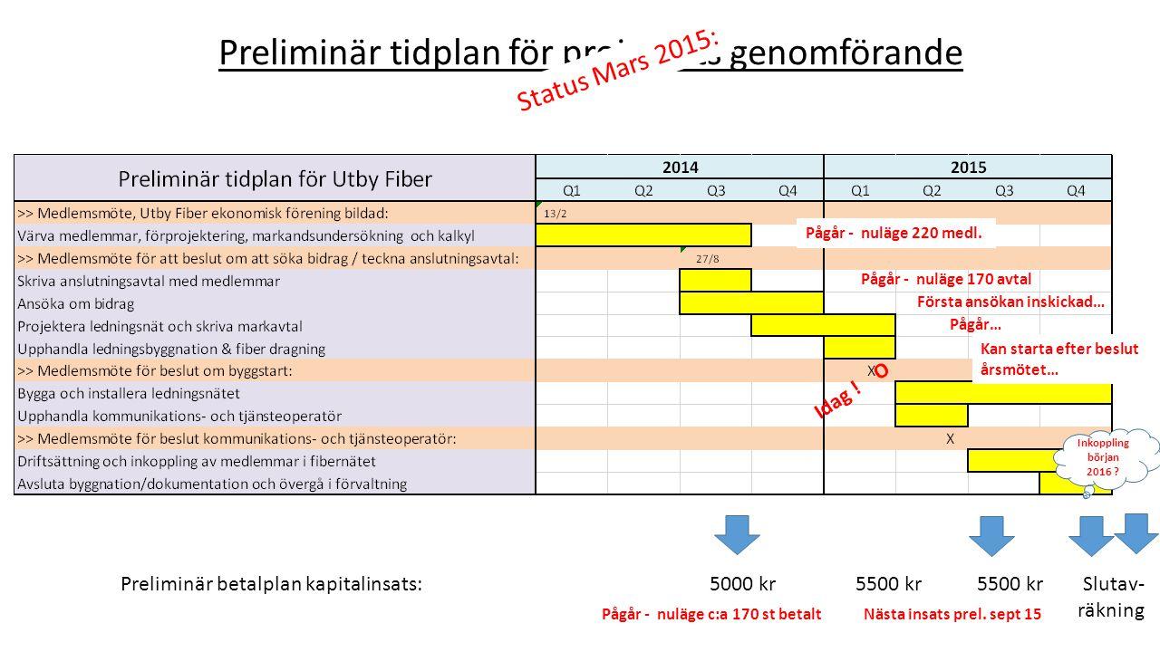 Preliminär tidplan för projektets genomförande