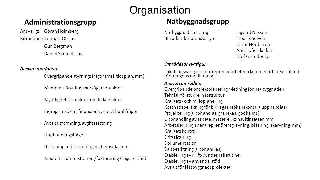 Organisation Administrationsgrupp Nätbyggnadsgrupp