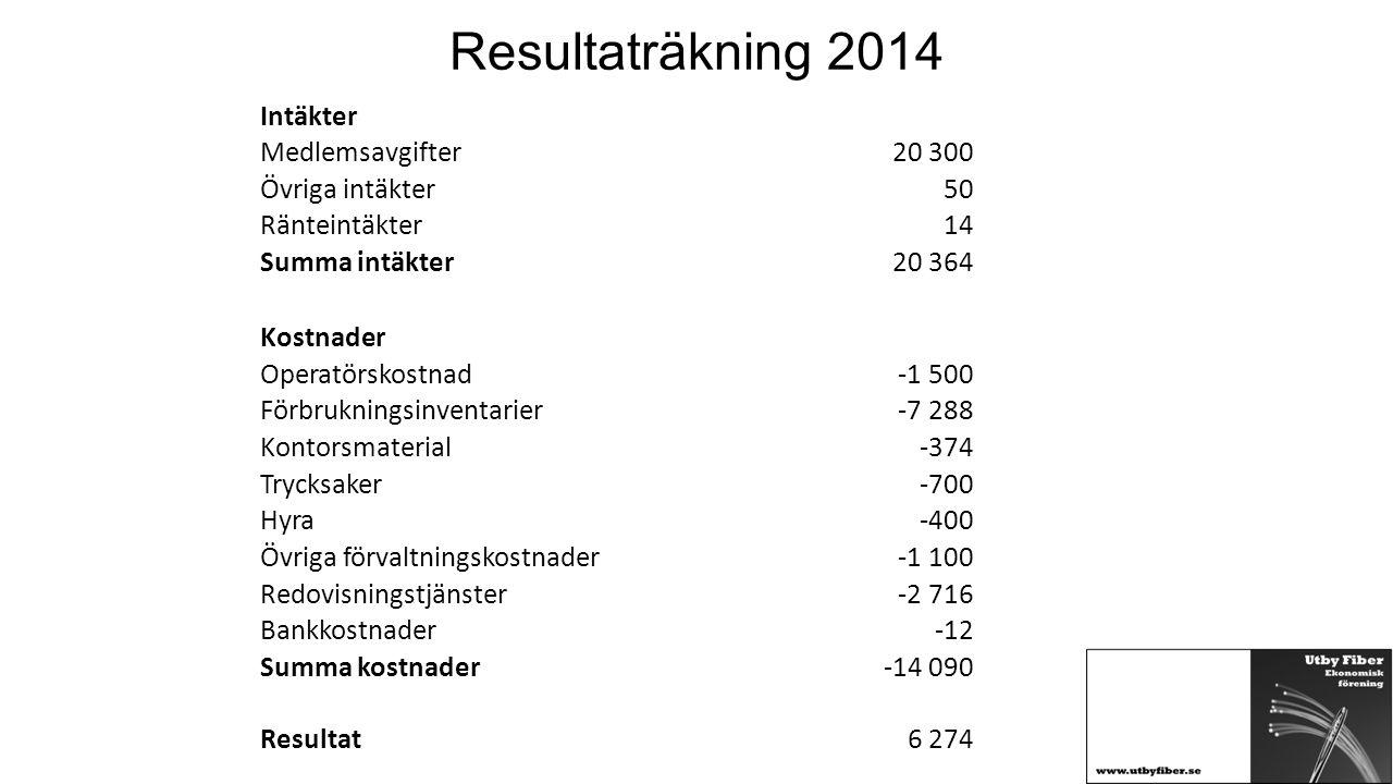 Resultaträkning 2014 Intäkter Medlemsavgifter 20 300 Övriga intäkter