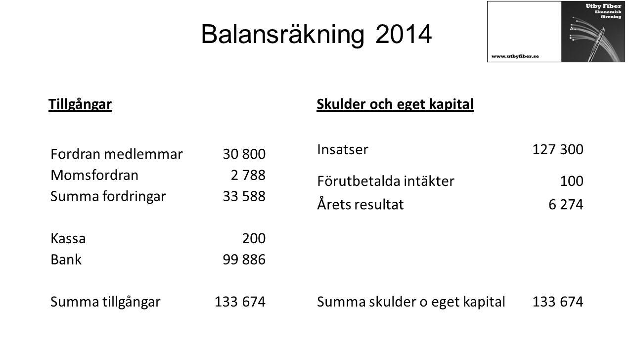 Balansräkning 2014 Tillgångar Skulder och eget kapital Insatser