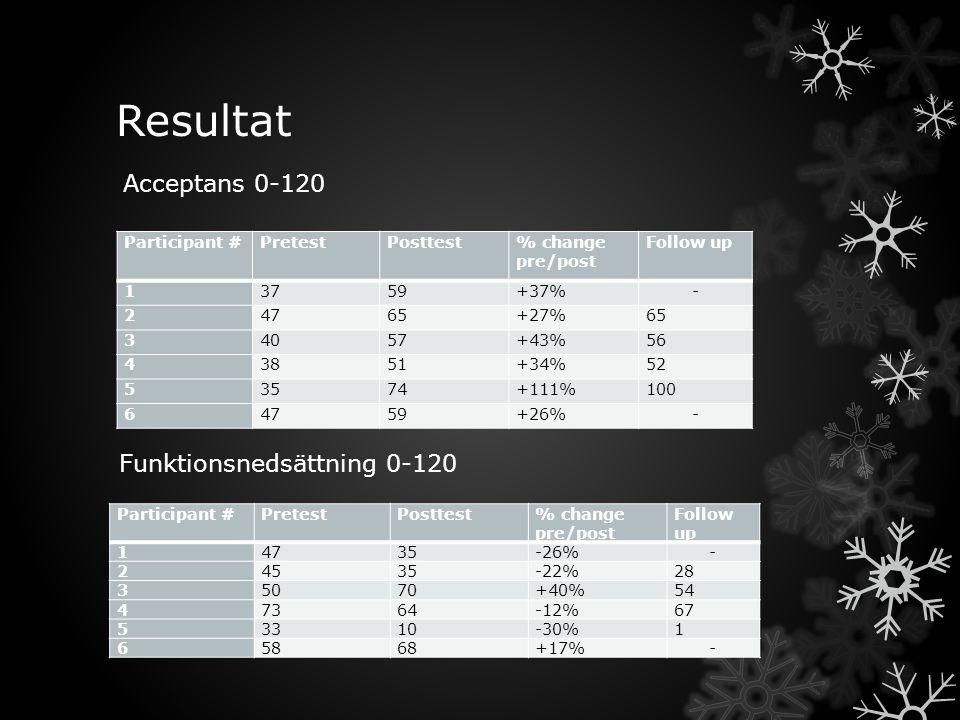Resultat Acceptans 0-120 Funktionsnedsättning 0-120 Participant #