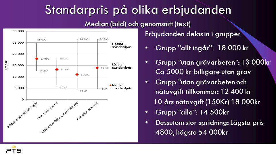 Standarpris på olika erbjudanden Median (bild) och genomsnitt (text)