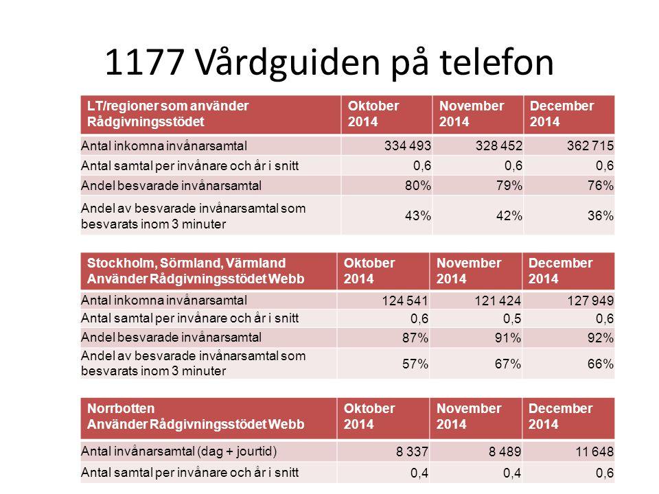 1177 Vårdguiden på telefon LT/regioner som använder Rådgivningsstödet