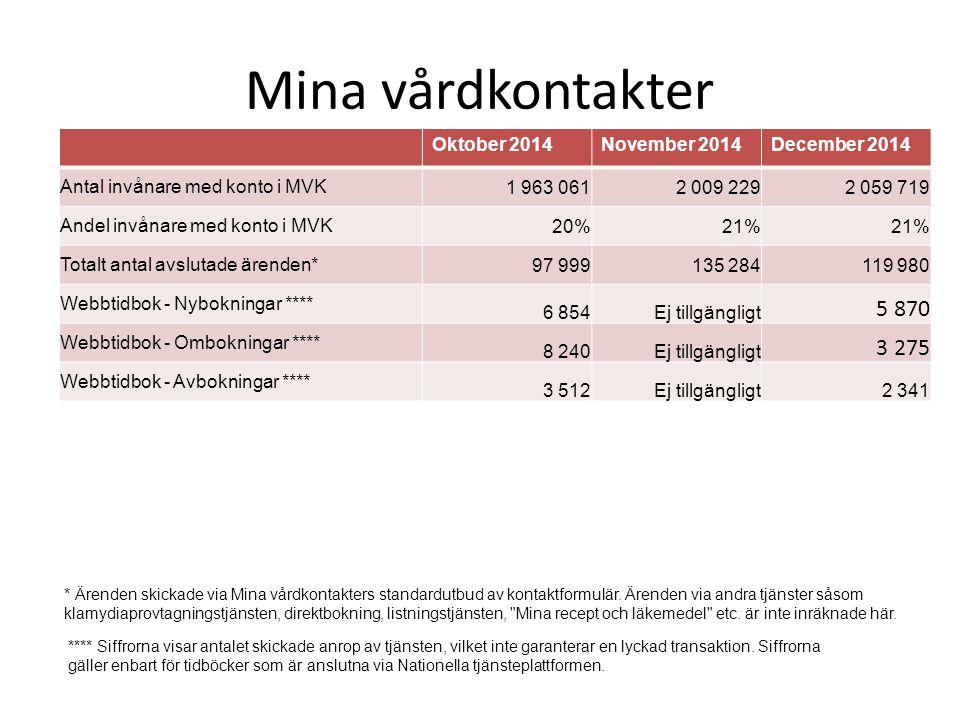 Mina vårdkontakter 5 870 3 275 Oktober 2014 November 2014