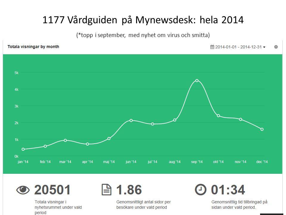 1177 Vårdguiden på Mynewsdesk: hela 2014 (