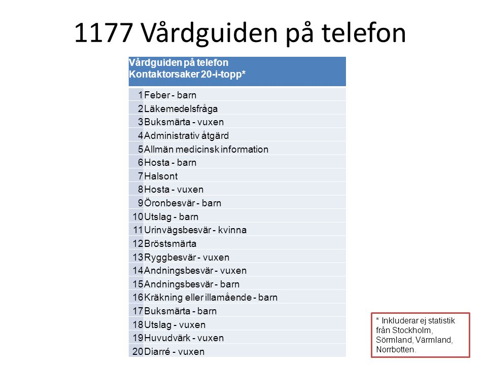 1177 Vårdguiden på telefon Vårdguiden på telefon Kontaktorsaker 20-i-topp* 1. Feber - barn. 2. Läkemedelsfråga.