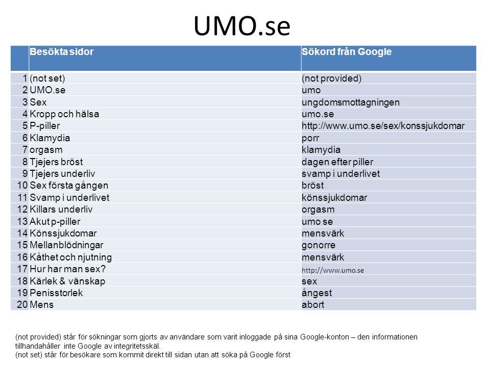 UMO.se Besökta sidor Sökord från Google 1 (not set) (not provided) 2