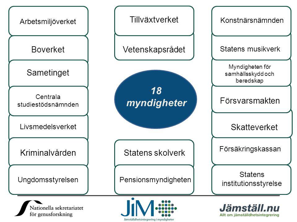 18 myndigheter Tillväxtverket Boverket Vetenskapsrådet Sametinget
