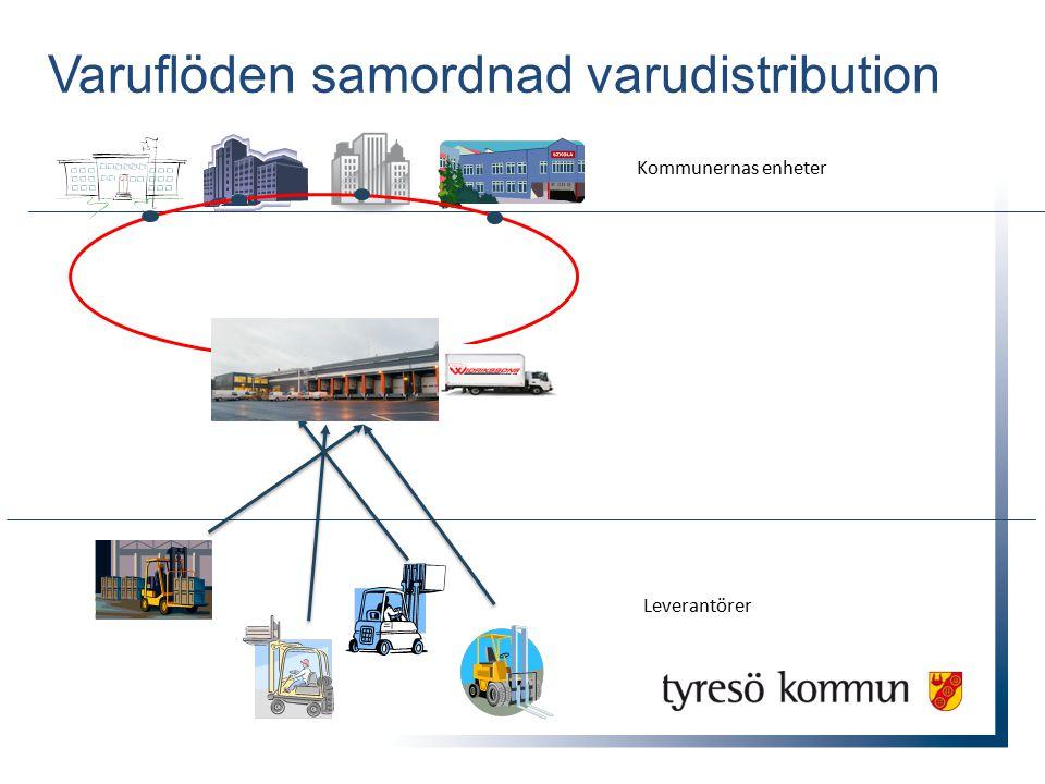 Varuflöden samordnad varudistribution