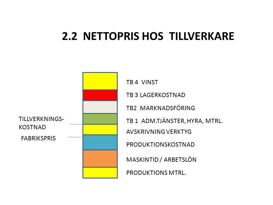 2.2 NETTOPRIS HOS TILLVERKARE