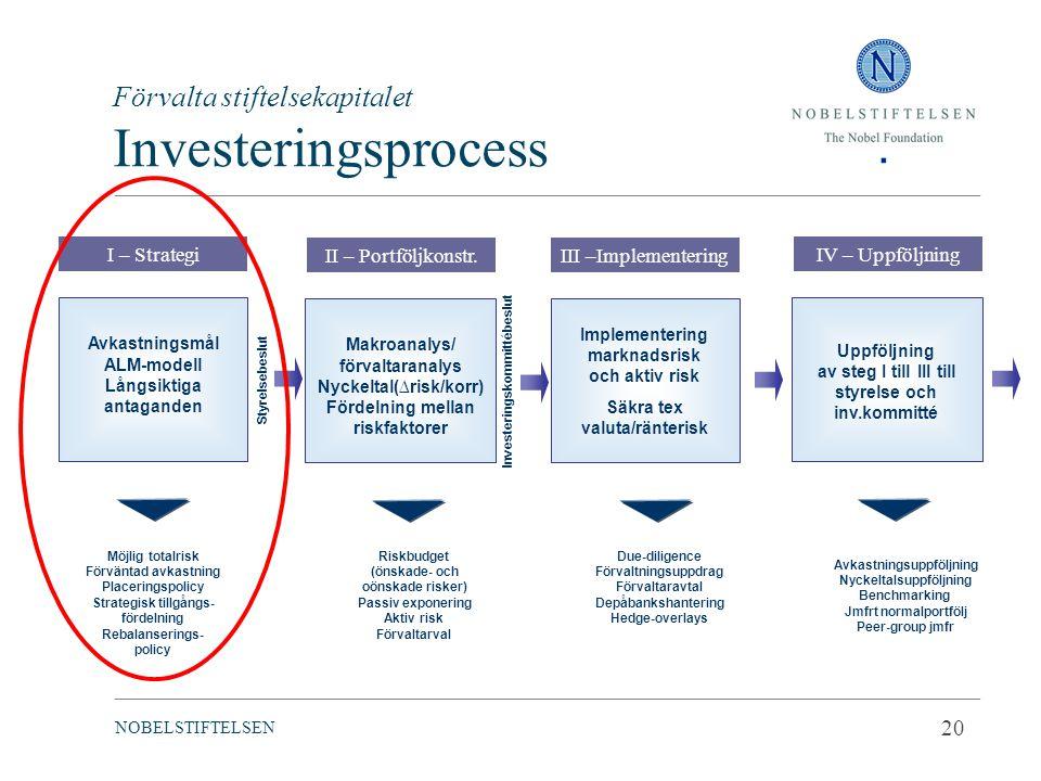Förvalta stiftelsekapitalet Investeringsprocess