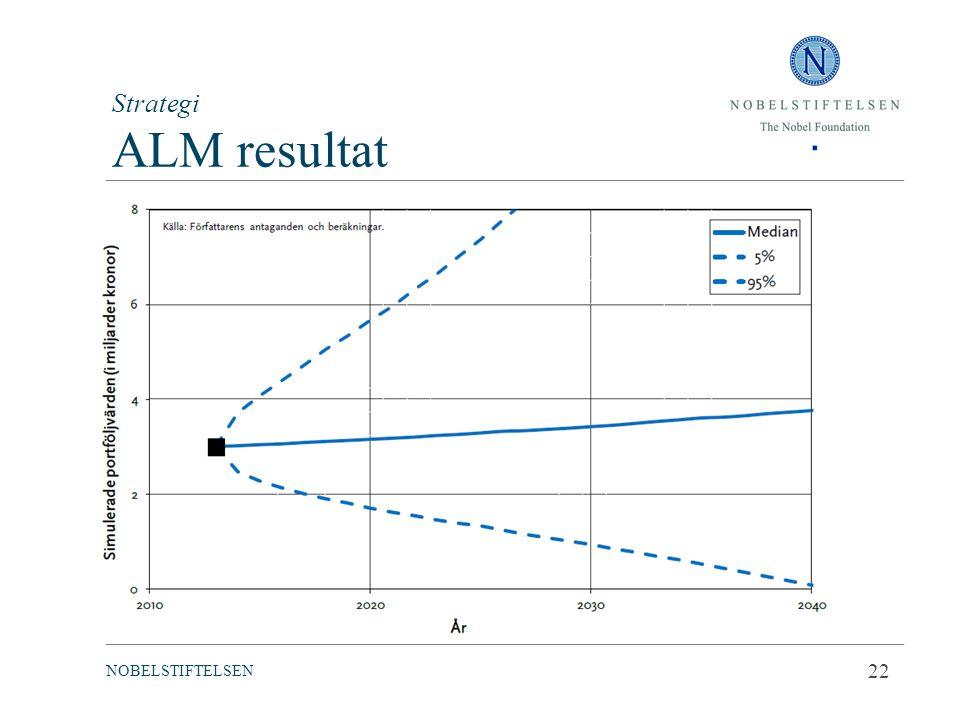 Strategi ALM resultat 22 Real utveckling Matlab modell