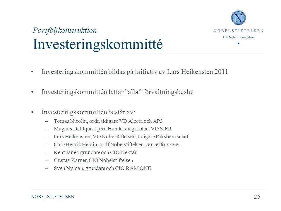 Portföljkonstruktion Investeringskommitté