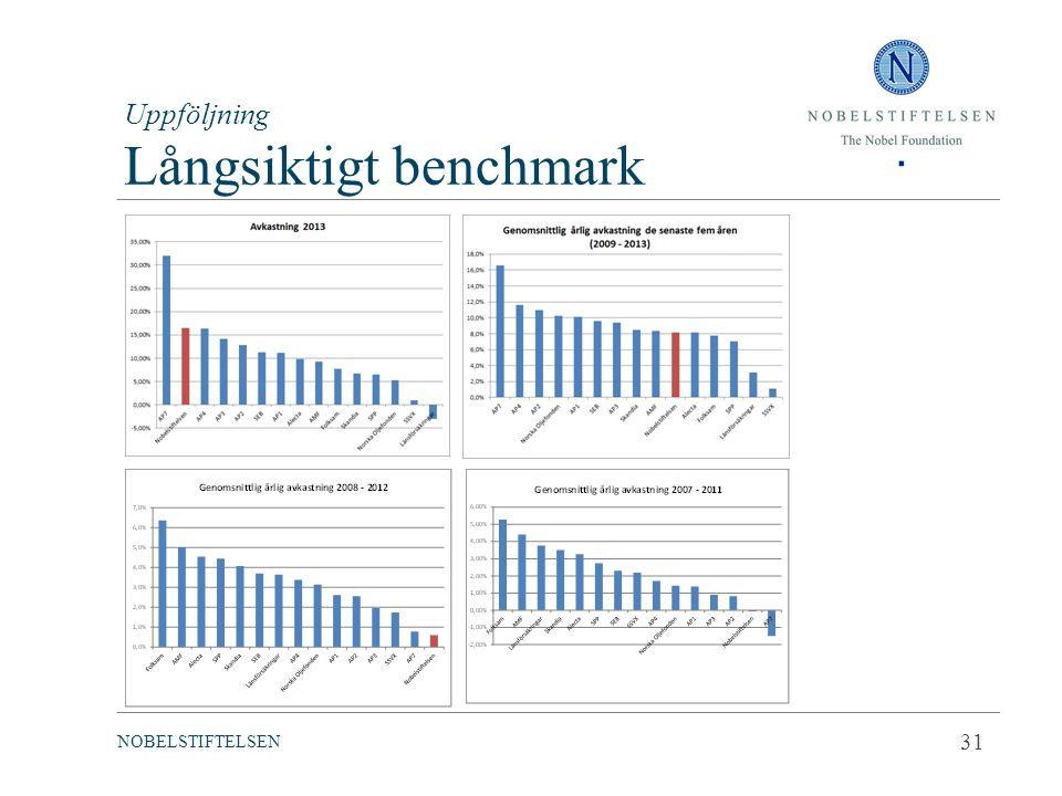 Uppföljning Långsiktigt benchmark