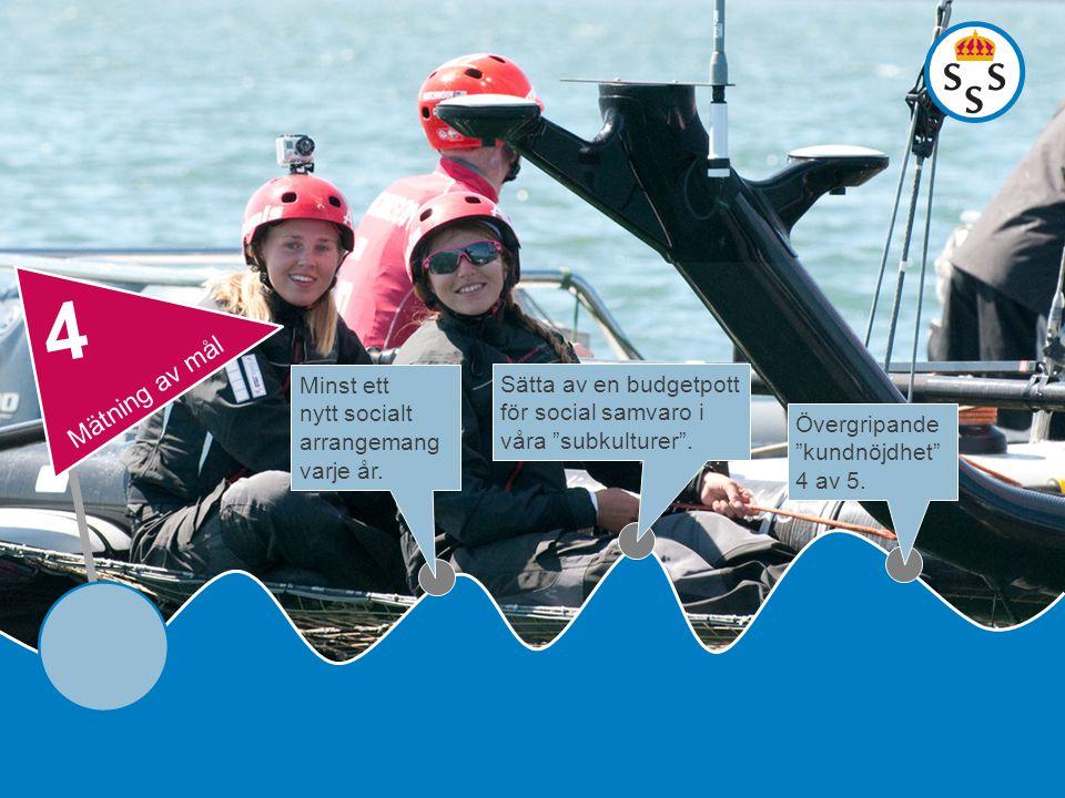 4 Mätning av mål Minst ett nytt socialt arrangemang varje år.