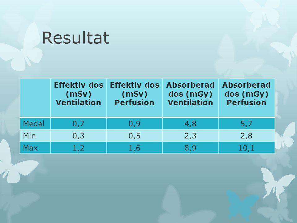 Resultat Effektiv dos (mSv) Ventilation Effektiv dos (mSv) Perfusion